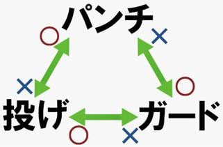3すくみの関係図