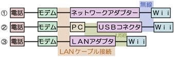 接続方法図