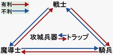 兵士ユニットの有利・不利関係図