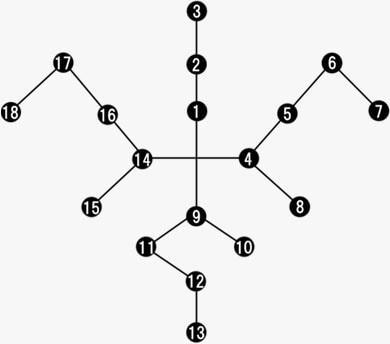 仲間コマンドアビリティのツリー図