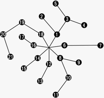 フィールドアビリティのツリー図