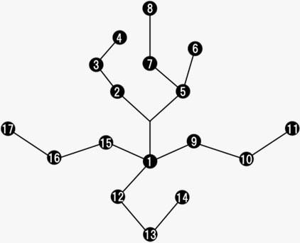回復アビリティのツリー図
