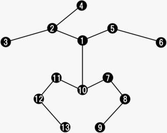 魔法アビリティのツリー図