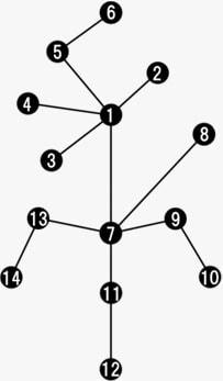 パラメータアビリティのツリー図