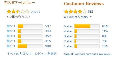 国内と海外のアマゾンサイトの評価
