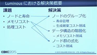 3つの問題における解決策