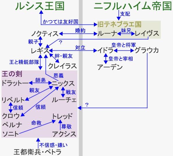 国勢、キャラクター関係図