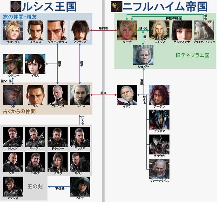 FF15の人物相関図