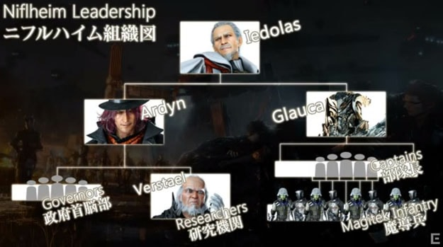 ニフルハイム帝国の組織図