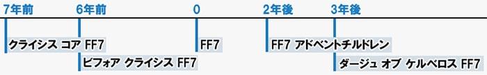 FF7関連作品の年表
