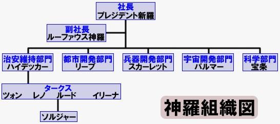 神羅カンパニーの組織図