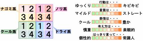 Miiの性格分布図