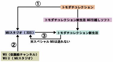 トモダチコレクション新生活へMiiを送る方法の図