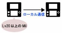 3DSのローカル通信でMiiを渡す