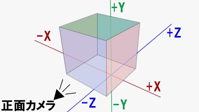 XYZの座標とボックス画像