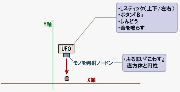 UFOのプログラムの解説図