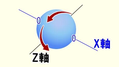 回転軸の説明