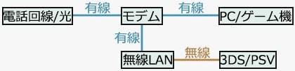 無線LANアクセスポイント経由の繋ぎ方