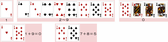 バカラのカードの合計数の数え方