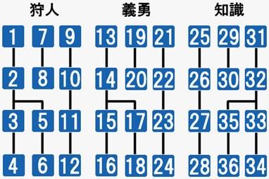 スキルツリー図