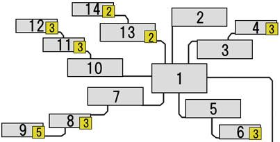 コンクリートのスキルツリーの図