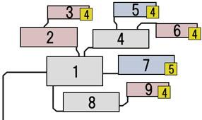 接近攻撃のスキルツリーの図