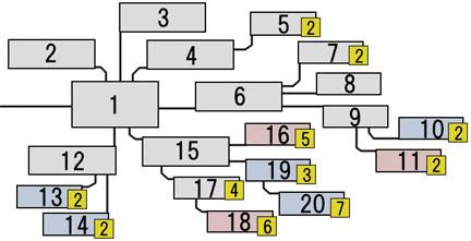 スモークのスキルツリーの図