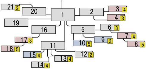 ビデオのスキルツリーの図