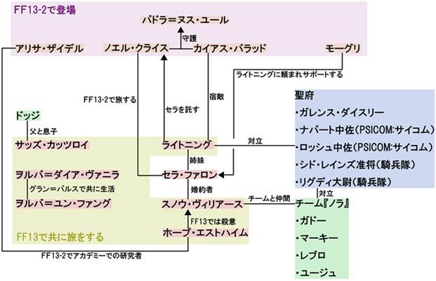 FF13シリーズのキャラクター関係図