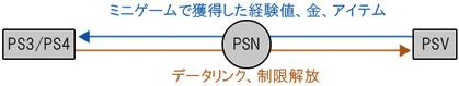PS3/PS4とPSVとのクロスプレイの図