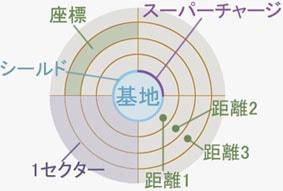 ベースコマンドの円盤図