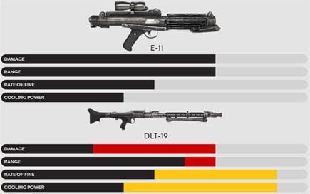 武器のE-11ブラスターとDLT-19ヘビーブラスター