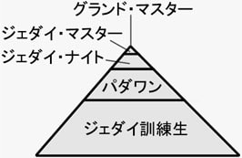 ジェダイの階級図