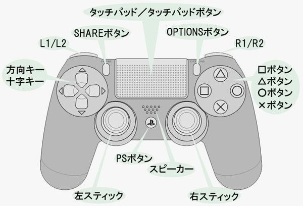 PS4のコントローラーと各ボタンの名称
