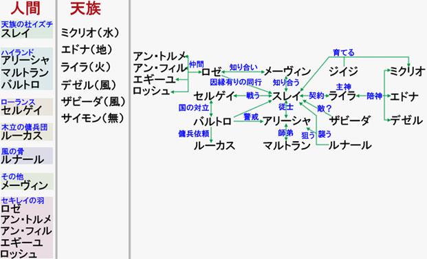 人間と天族のキャラクターリスト、キャラ関係図