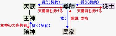 導師との関係図