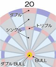 ダーツの解説図