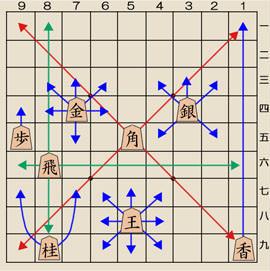 将棋の駒の動かし方その1