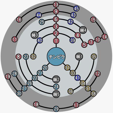 チンピラスタイルの能力強化図