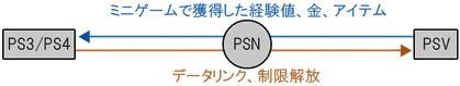 PS3/PS4とPSVとのクロスプレイ図