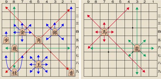 将棋の駒の動かし方の図