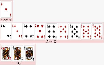 ブラックジャックのカードの数字