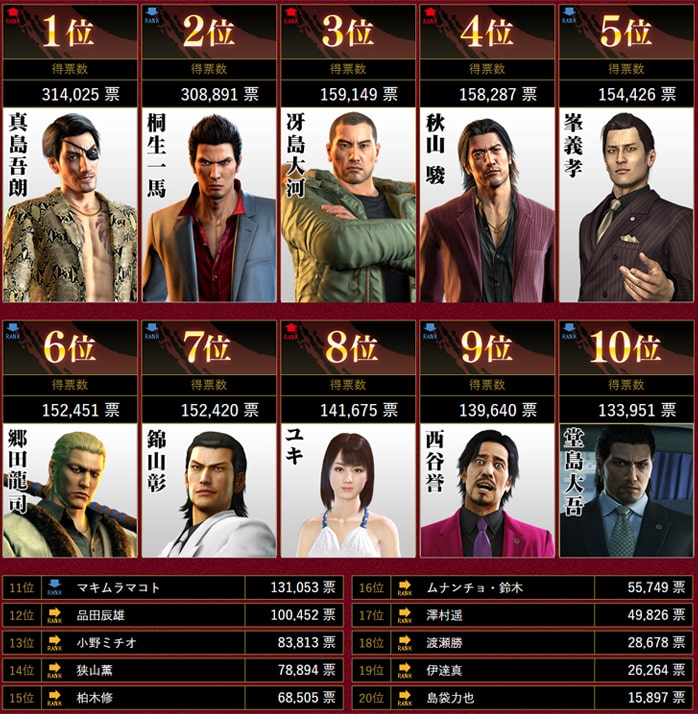 龍が如くキャラクター総選挙の結果発表