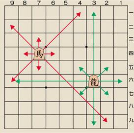 将棋の駒の動かし方その2